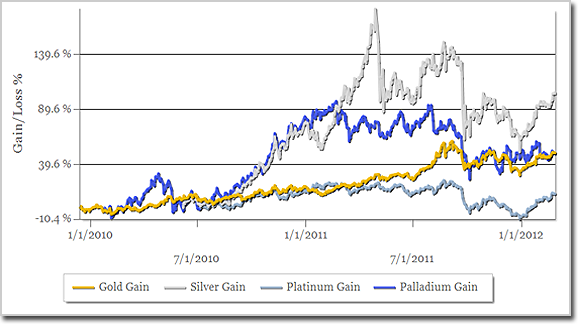 Portfolio Return on Investment by Day and Metal Type (Gold, Silver, Platinum, Palladium
