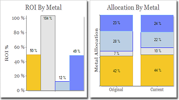 Gold, Silver Platinum, and Palladium Allocation and Performance in your Portfolio